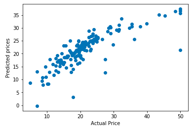 Regression model in Machine Learning using Python