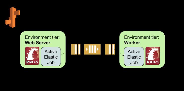 active-elastic-job by tawan