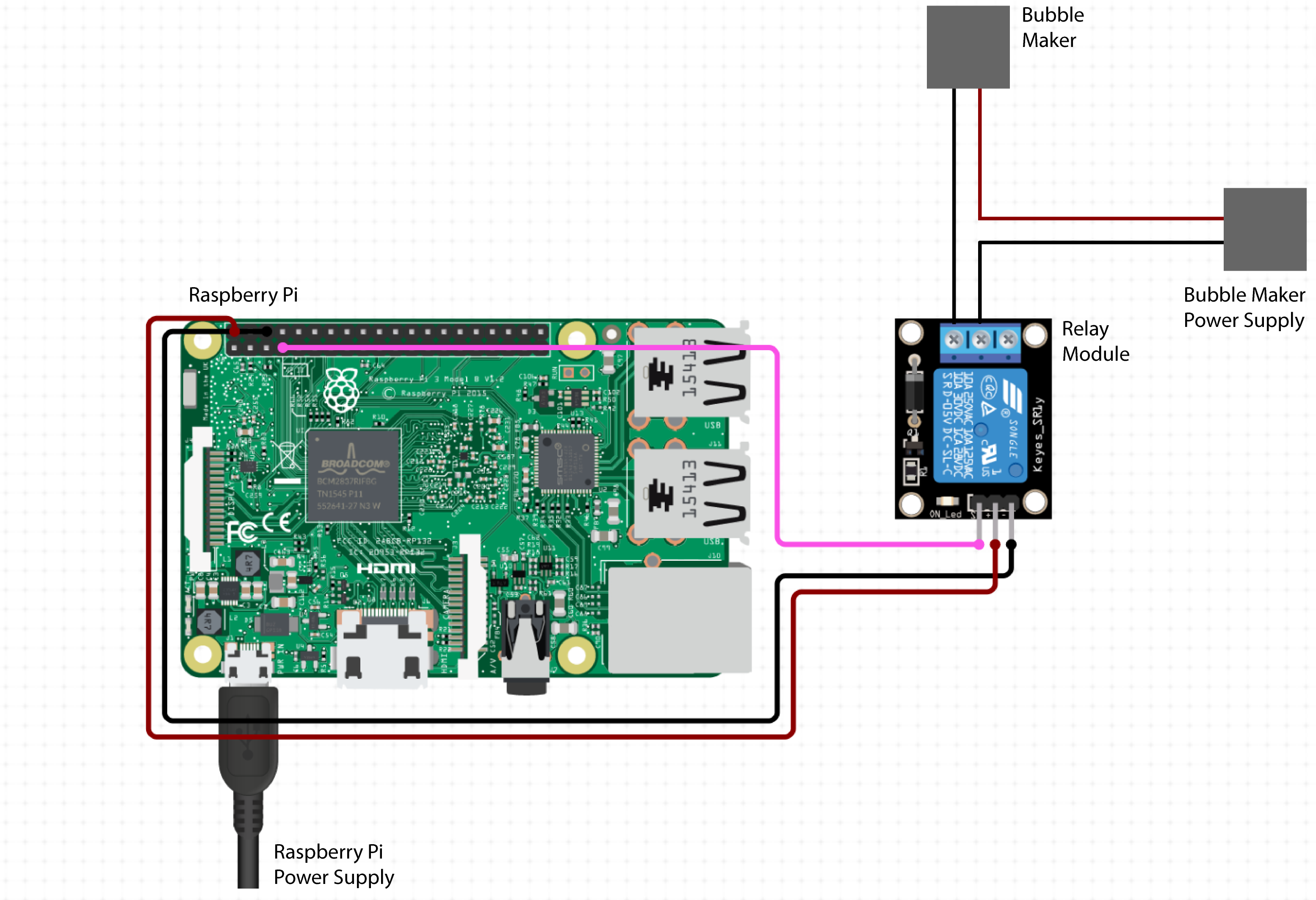 Diagram of system, relay plugged into pi and bubble maker power supply