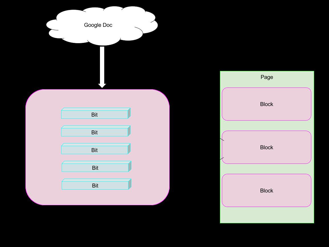 Bit/block diagram