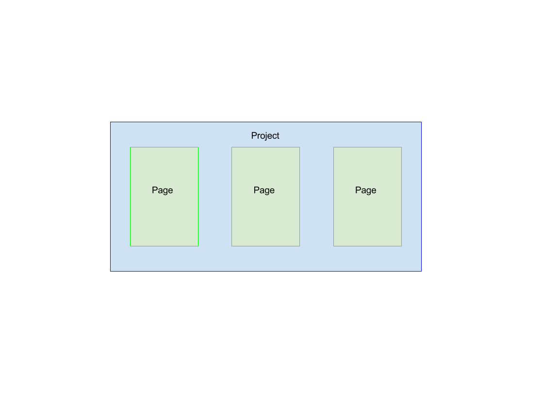 Project/page diagram