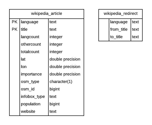 Wikipedia table structures used in Nominatim database