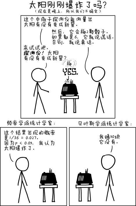 xkcd关于频率学派和贝叶斯学派的漫画