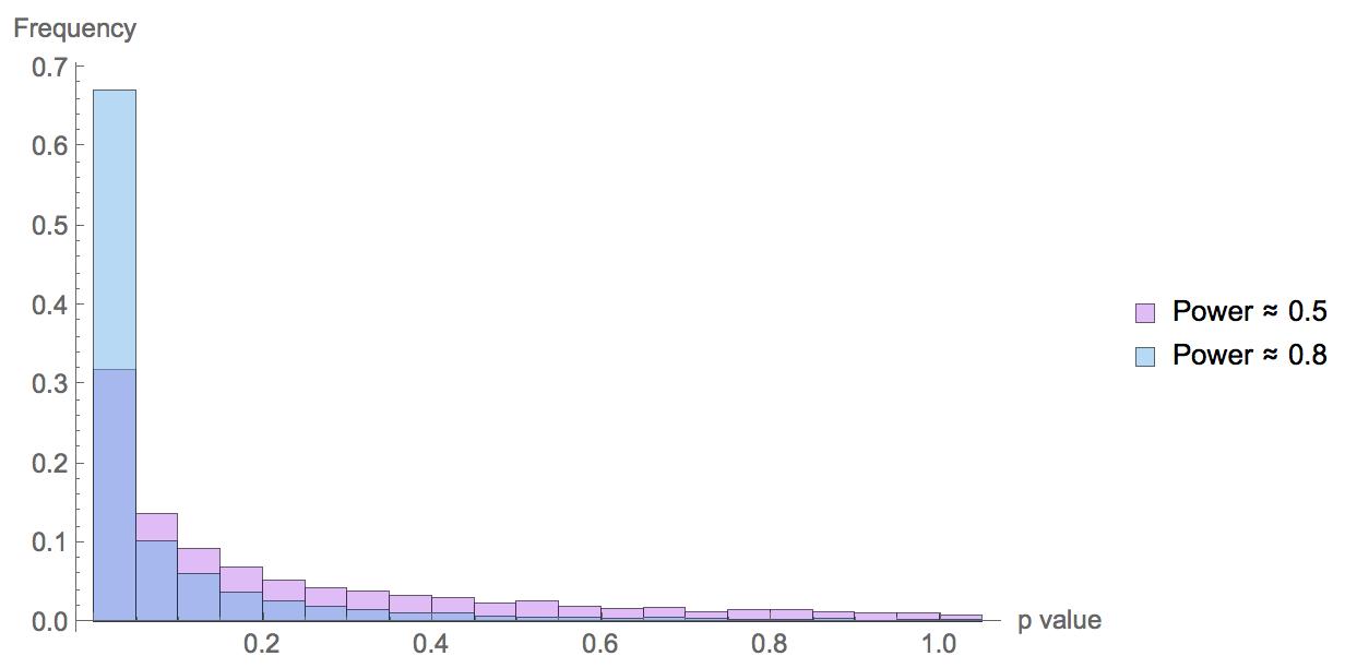 统计效力不足时p值不稳定的图示