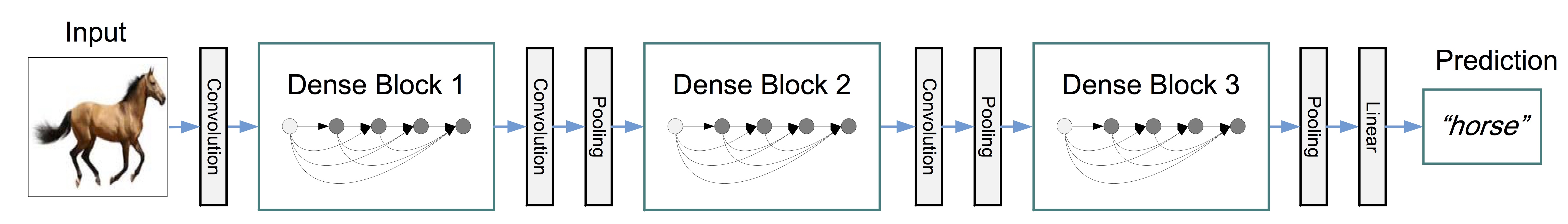 Model Zoo - Densely Connected Convolutional Networks Keras Model