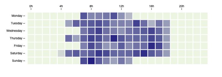 tcs-open-source/simple-d3-heatmap - npm