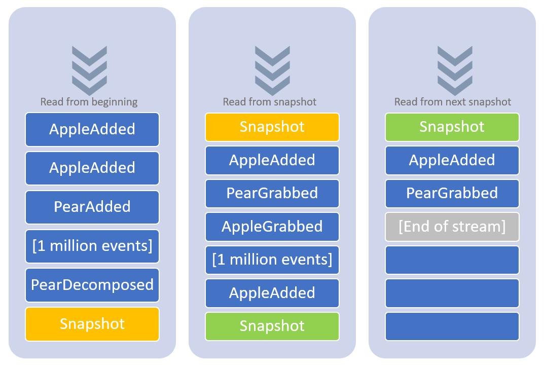 Event sourcing snapshot