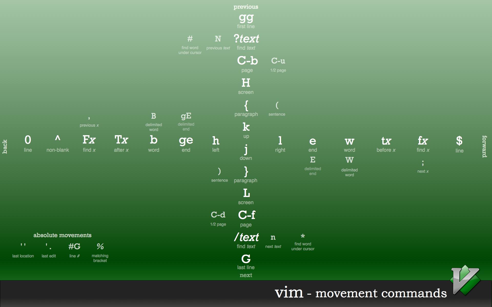 Vim Shortcuts Wallpaper