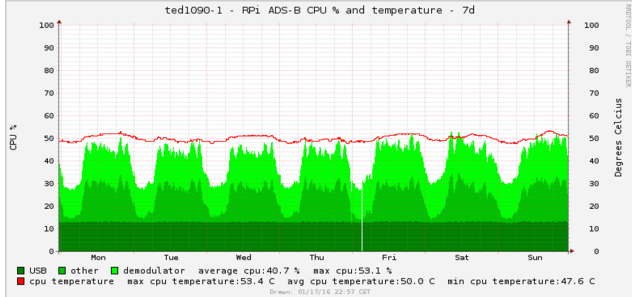 dump-tools cpu utilisation and temperature
