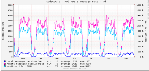 dump-tools message rate