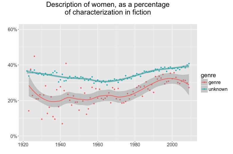 Gender balance by genre