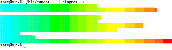 Horizontal bar graph