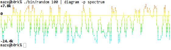 Palette Spectrum