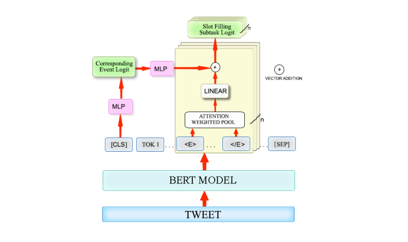 <b>Extracting Covid Entities</b>