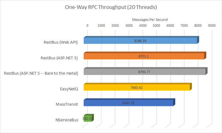 One Way RPC Test Results