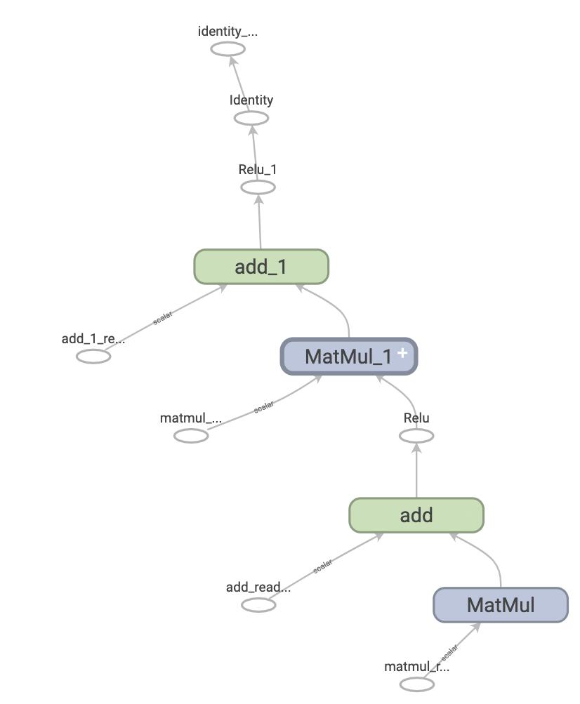 Um gráfico simples do TensorFlow
