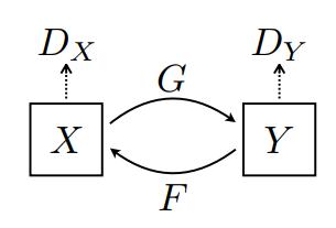 Cyclegan 模型