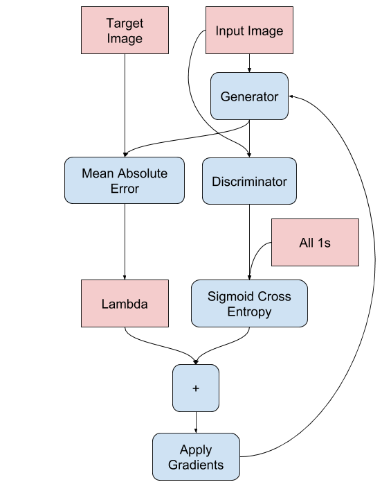 Generator Update Image