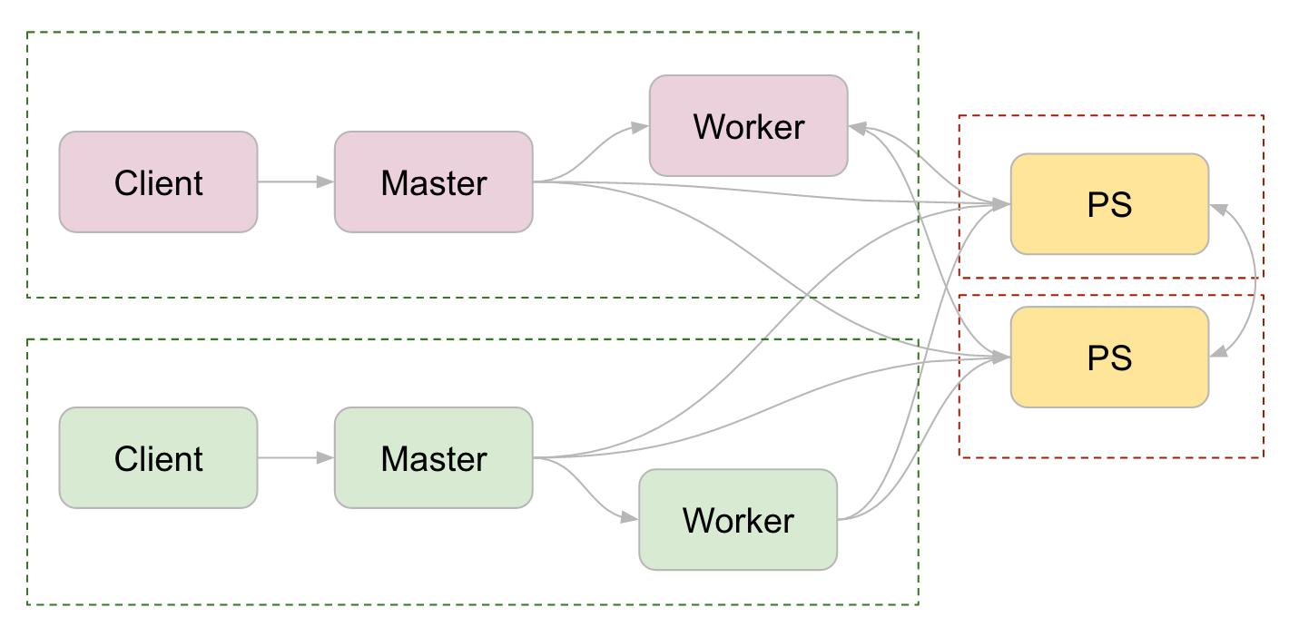 Diagram for Between-graph replication