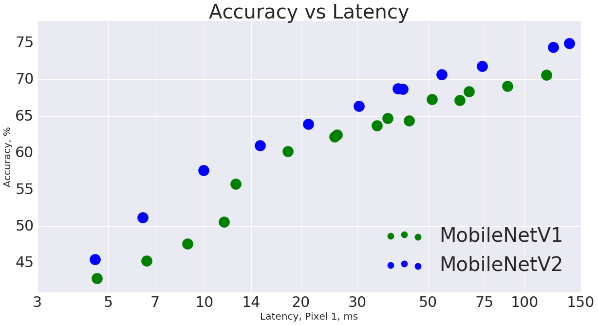 mnet_v1_vs_v2_pixel1_latency.png