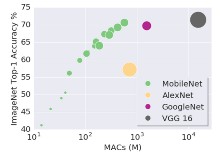 Graph comparing other models to the mobilenet model