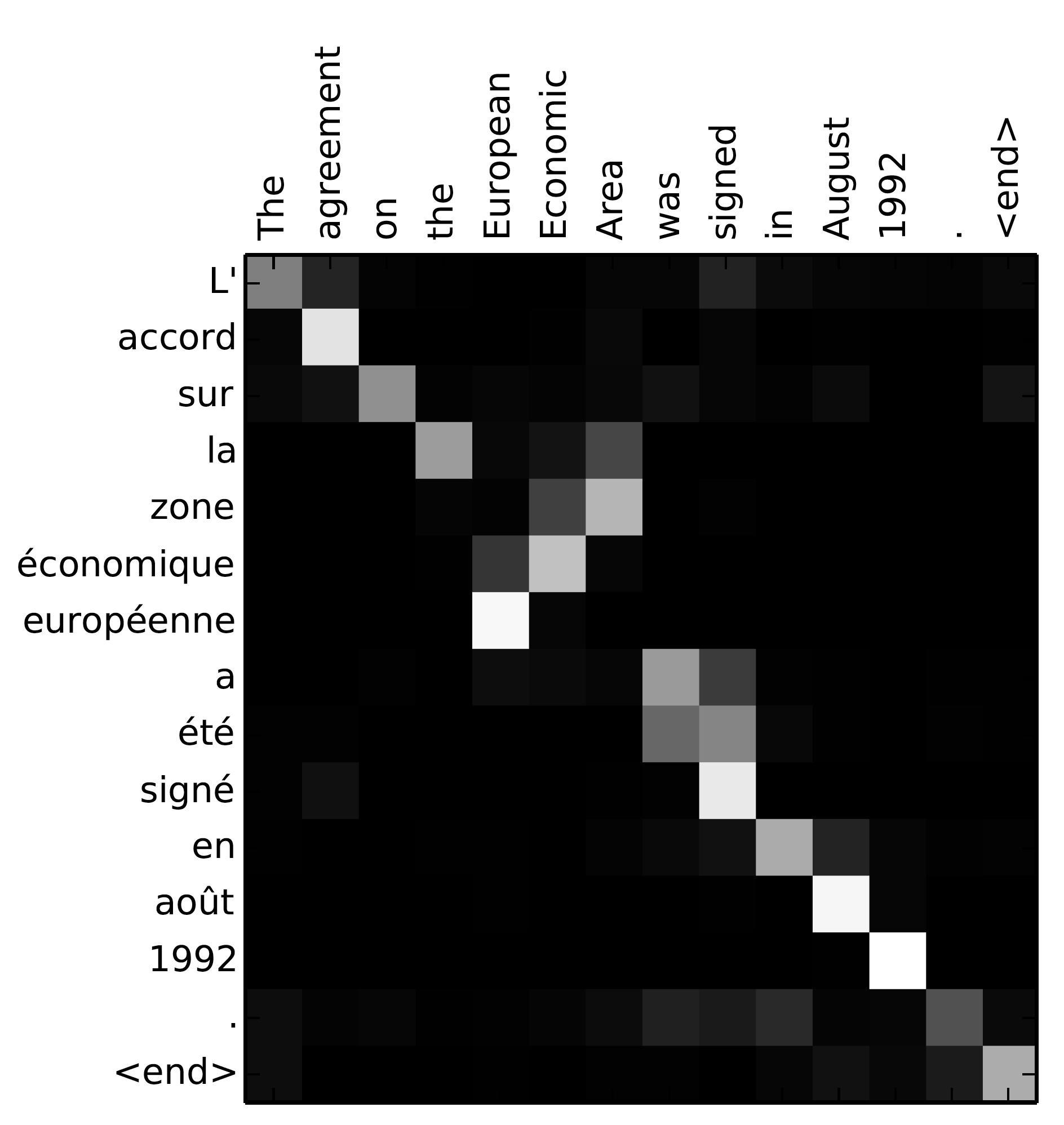 Neural Machine Translation (seq2seq) Tutorial