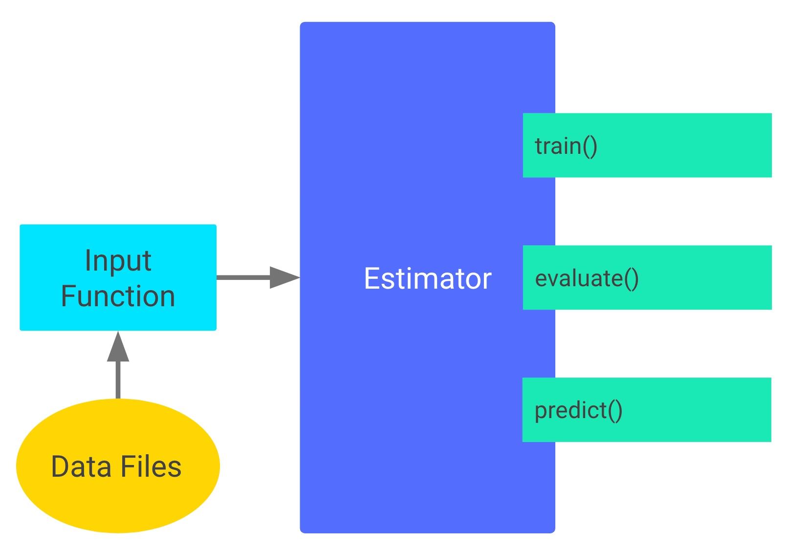 Denoising Autoencoder as TensorFlow estimator | Sebastian