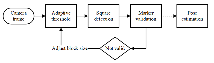 GitHub - tentone/aruco: Aruco marker detector and pose