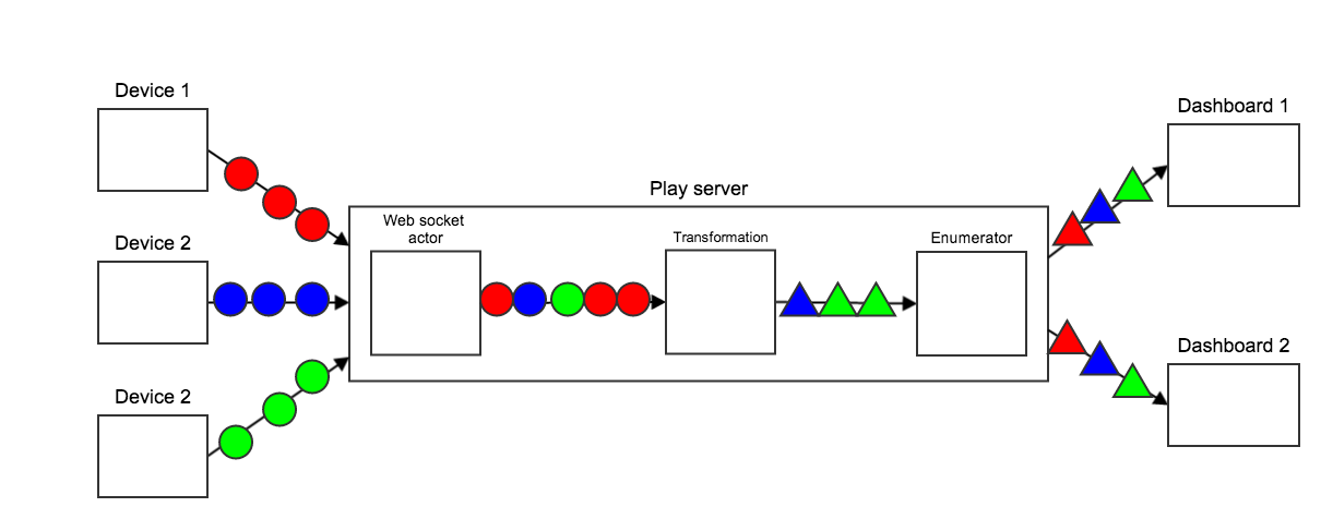 Go reactive activator contest reactive orientation play framework backend ccuart Images