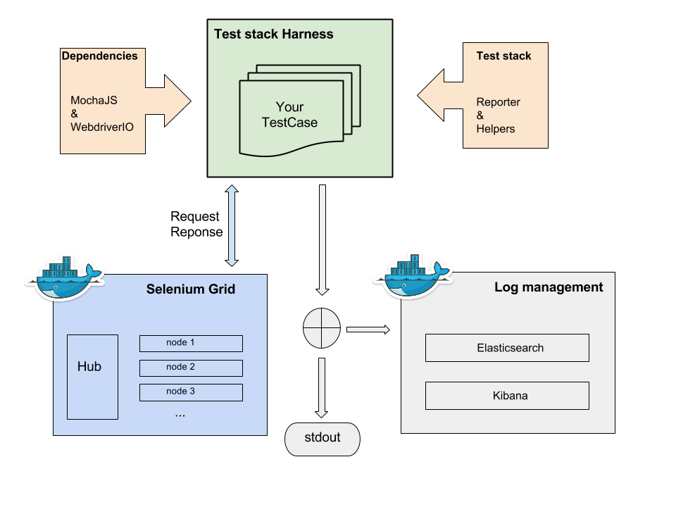 Infrastructure of test stack