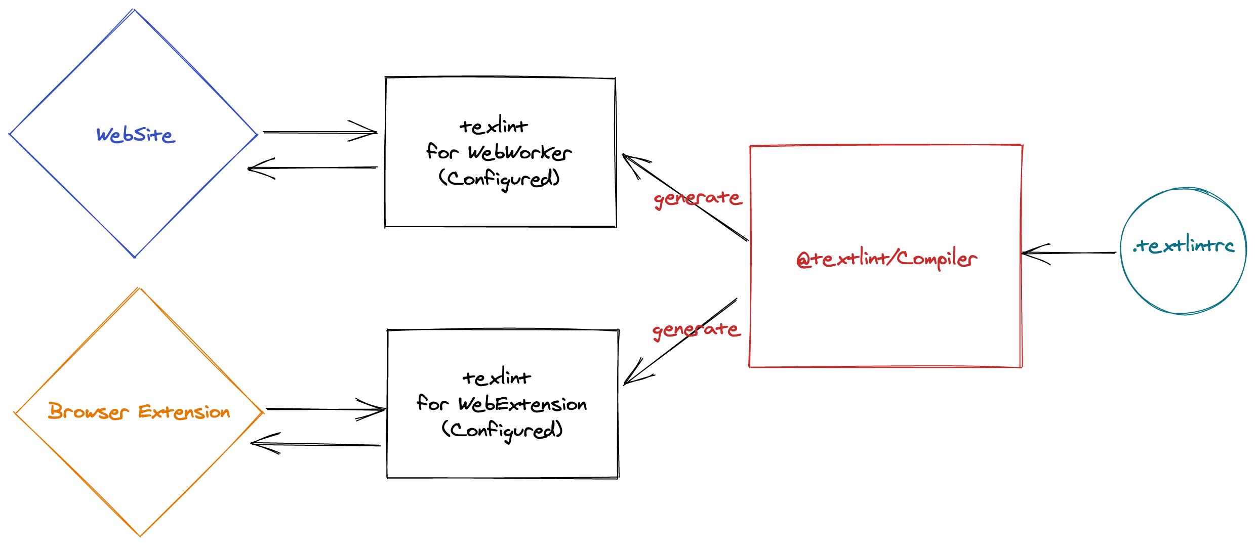 textlint editor