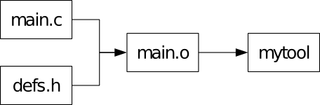 example dependency chart for compiling a C program