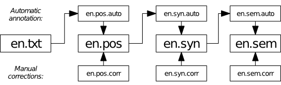 example dependency chart for running an NLP pipeline