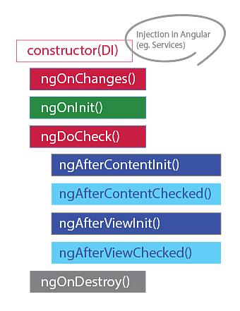 Angular_lifecycle