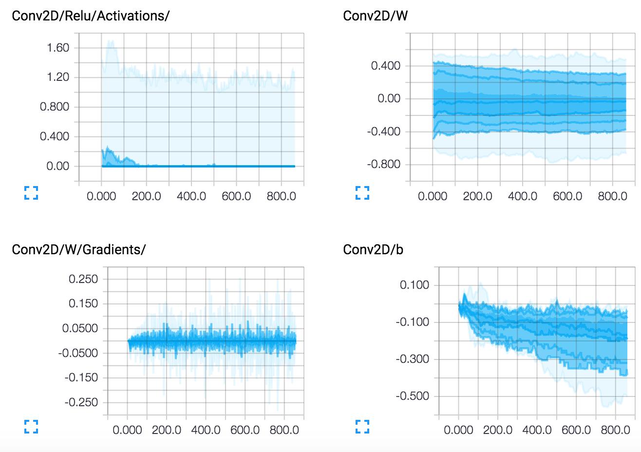 Layers Visualization