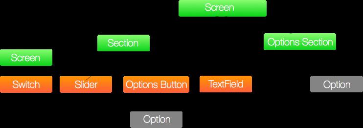 SwiftySettings Model