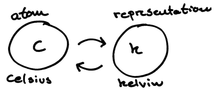 Illustration of the reference and representation in kelvin