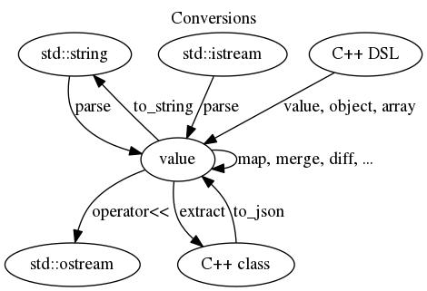JSON Conversions