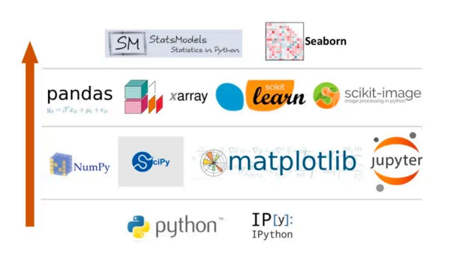 python lib data analysis