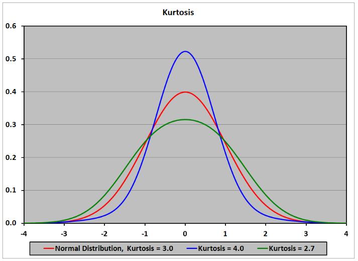 kurtosis. mô hình dự báo