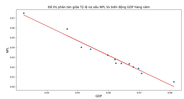 regression, mô hình dự báo