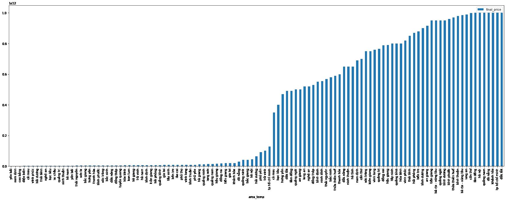 biểu đồ giá