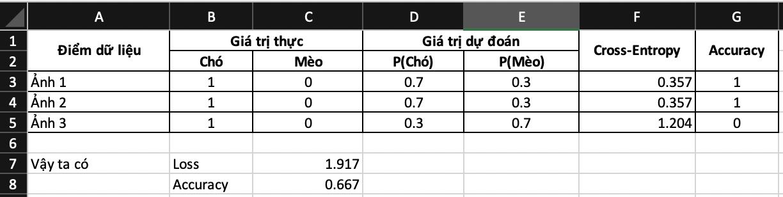 loss và accuracy