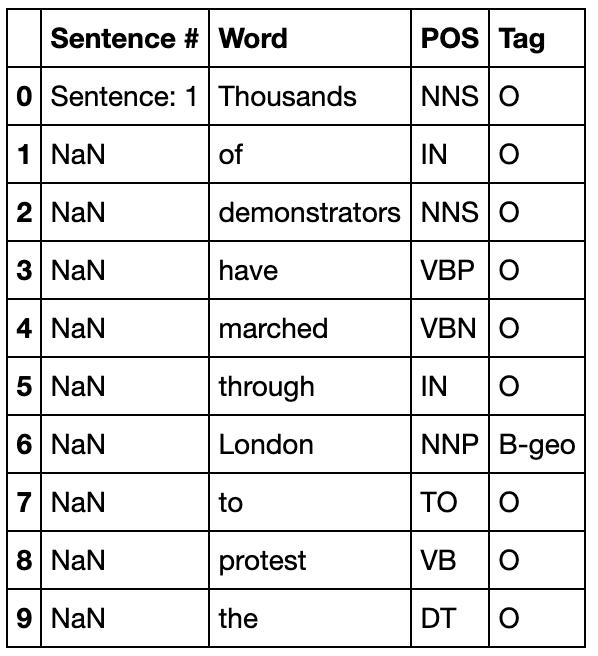 Named Entity Recognition (NER) - Nhận diện thực thể trong câu khi xử lý ngôn ngữ tự nhiên