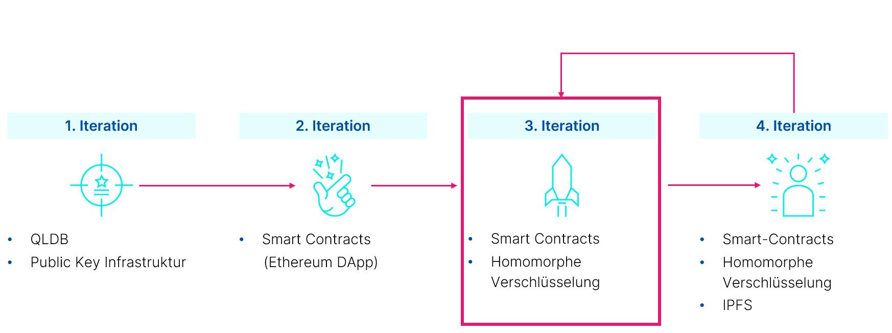 Benchmarking Distributed Ledger Monorepo - 分布式账本回购基准测试