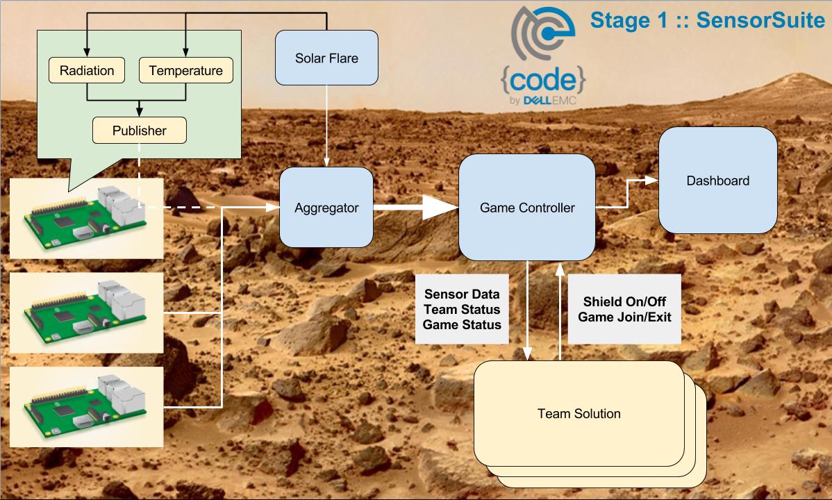Mars Challenge Participants Stage 1