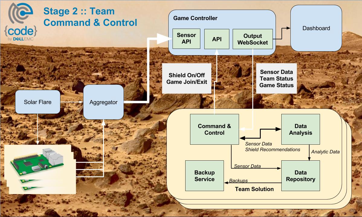 Mars Challenge Participants Stage 2