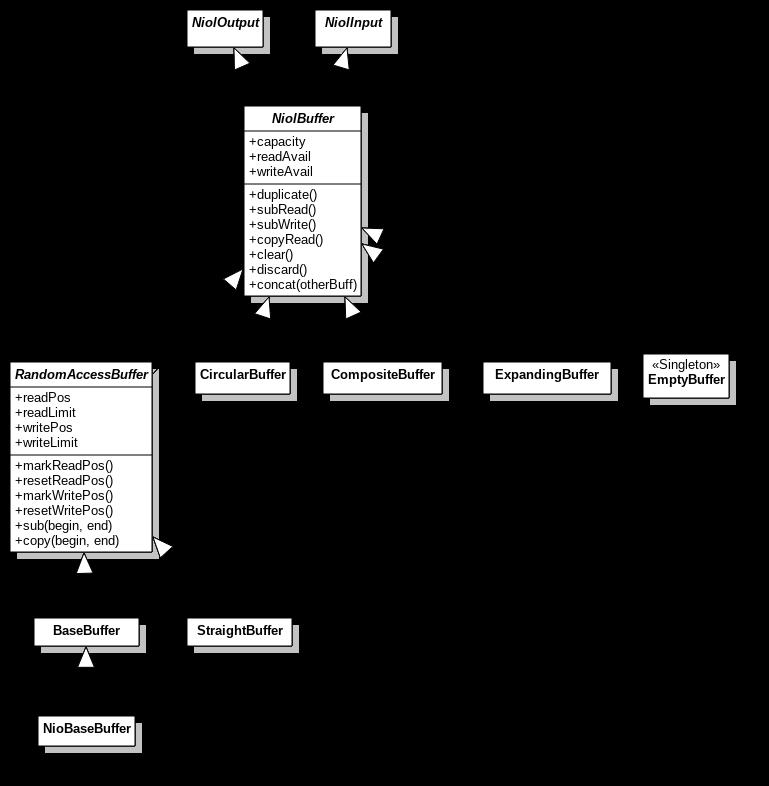 buffer hierarchy