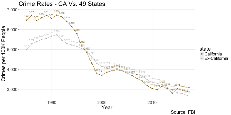 Crime Rates - California Vs. Other 49 States