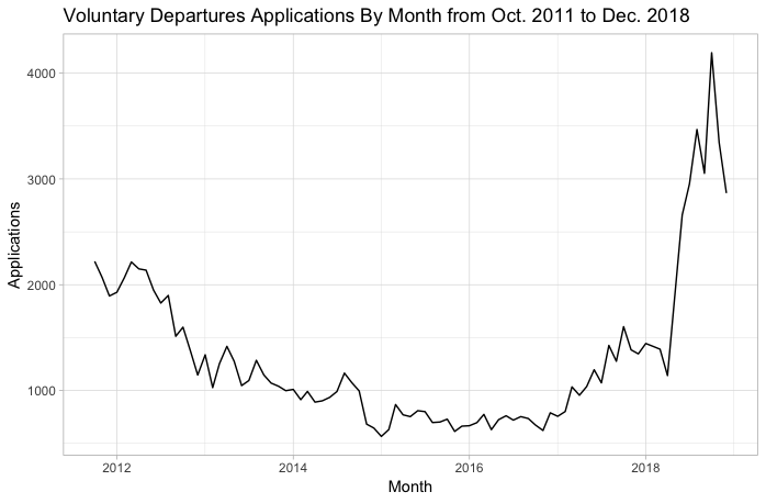 Voluntary Departure Applications, by month, from 2012 to 2018
